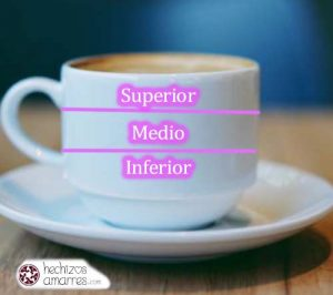 Lectura del cafe en 3 secciones