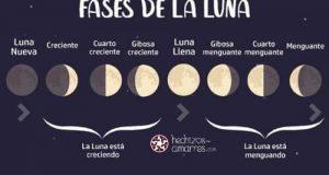 Magia Lunar: Las Fases se la Luna