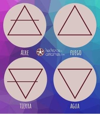 Los Símbolos de los 4 Elementos de la Naturaleza son triángulos equiláteros