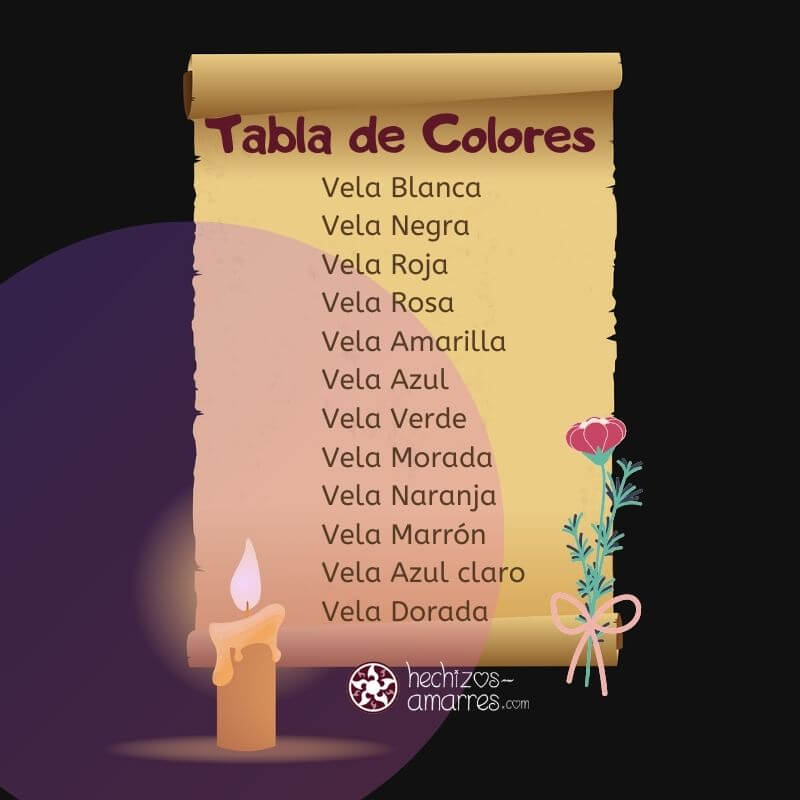 Tabla de Colores para Hechizos con Velas