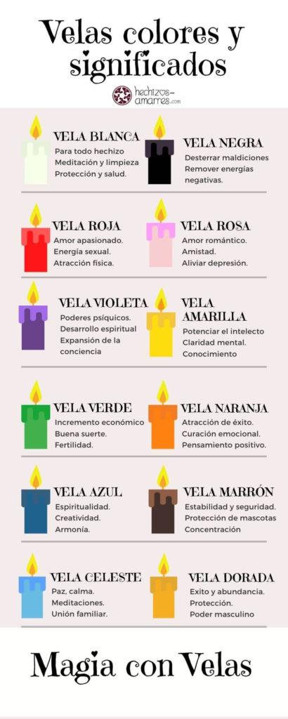 Magia con Velas: Colores y significados