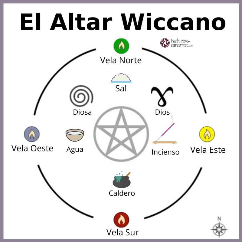 Cómo hacer un Altar Wiccano con los 4 Elementos