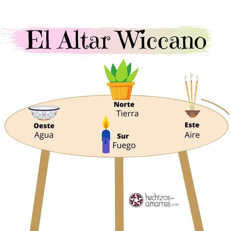 Cómo montar un Altar Wiccano con los 4 Elementos